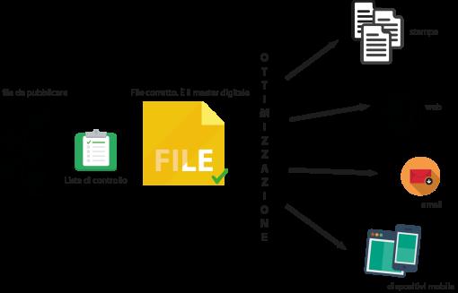 Esempio di flusso produttivo di un'azienda che a partire dal master digitale declina le varie versioni intervenendo sugli elementi contenuti nel file.