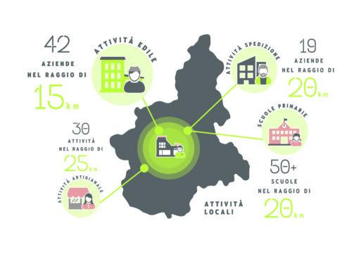 Esempio di rilevazione di aziende locali da connettere sul territorio.